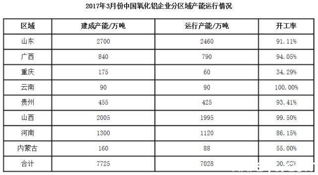 2017年3月份国内氧化铝企业产能运行分析