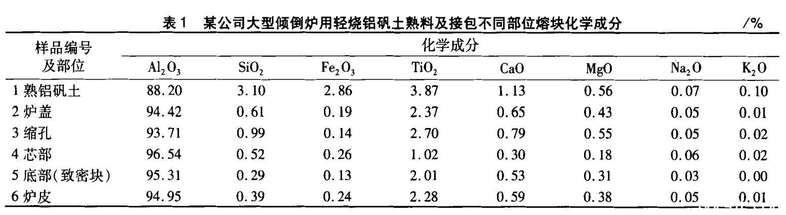 杂质矿物成分对棕刚玉冶炼工艺及产品性...
